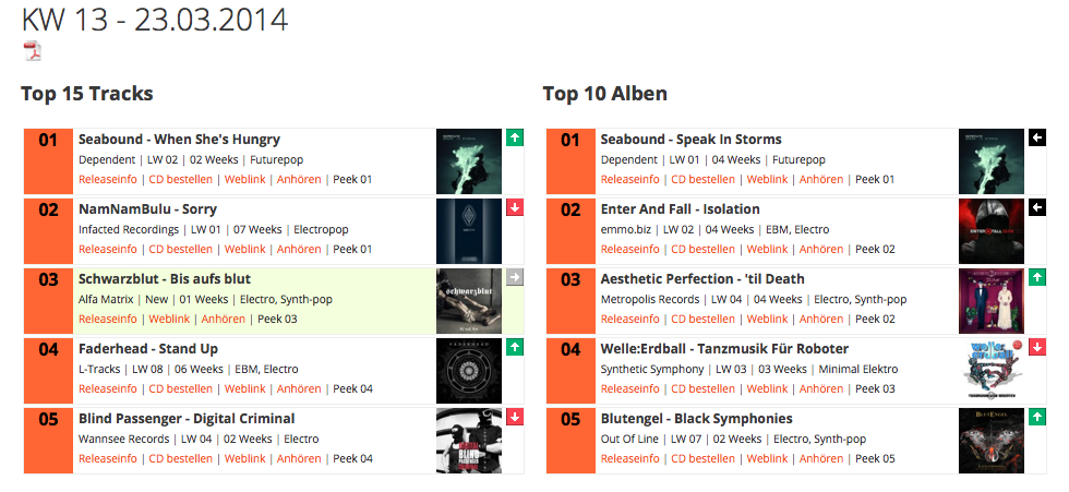 Charts German Electronic Webcharts